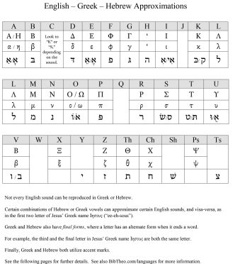 English_Greek_Hebrew_Alphabet_Pages